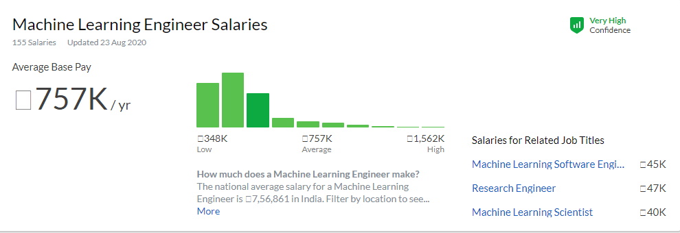 Machine Learning Engineers Graph in India